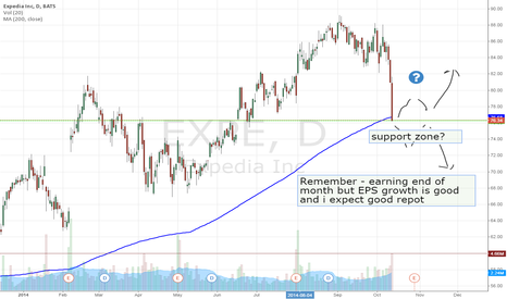 EXPE: EXPE in support zone and ready for correction? (long)