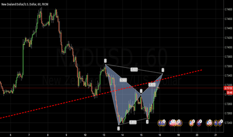 NZDUSD: NZDUSD, fell out of the channel resistance