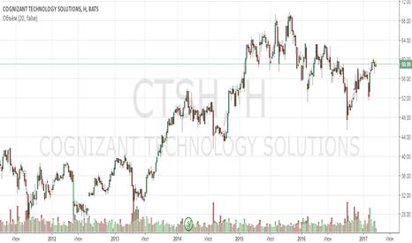 CTSH: Анализ компании Cognizant Technology Solutions Corporation
