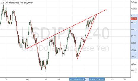 USDJPY: $USDJPY in the end of correction ?