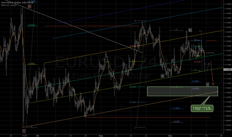EURUSD: The downward movement will continue? Next support @ 1.108