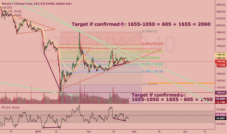 BTCCNY: BTC gets squeezed in an ascending triangle before breaking out