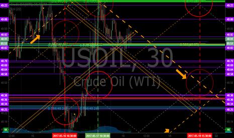 USOIL: EPIC the Oil Algorithm Chart May 18, 2017 422 AM FX $USOIL $WTI