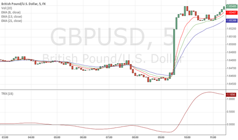 GBPUSD: Rainbow Indicator