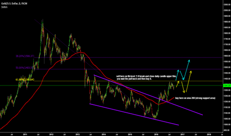 XAUUSD: look the chart gold