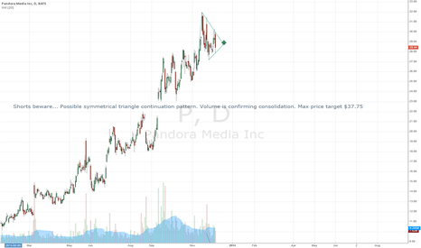 P: Shorts beware -> continuation pattern forming, breakout imminent