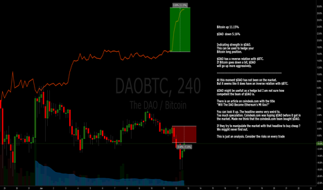 DAOBTC: DAO and BTC - Hedging positions