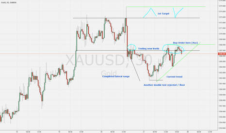 XAUUSD: Still Long on GOLD
