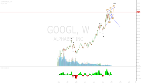 GOOGL: Im new at this ... Googl Wave count