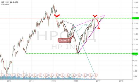 HPQ: HP Inc. Глубокий спад. Цель 14.98$ за акцию.