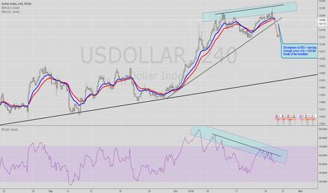 USDOLLAR: Dollar index