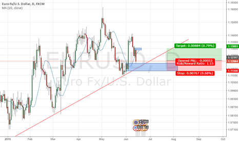 EURUSD: Price revisit demand zone on D1