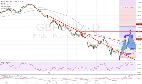 GBPUSD: GBPUSD MID TIME PLAN