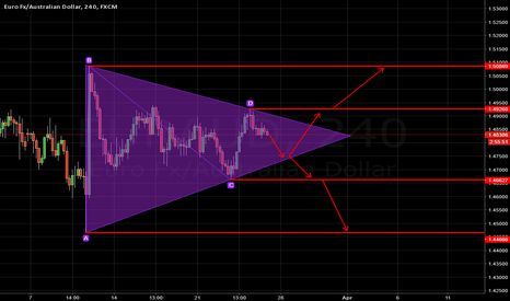 EURAUD: EURAUD - Triangle - Easy to See Setup