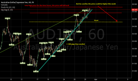 AUDJPY: AUD JPY, H1 views