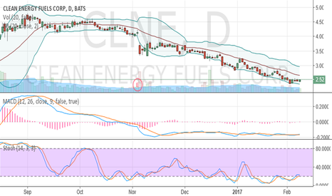 CLNE: oversold and crawling