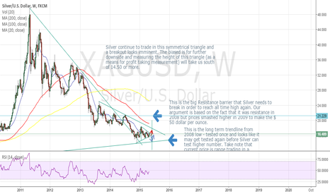 XAGUSD: Silver Weekly Technical View - RSI divergence continues