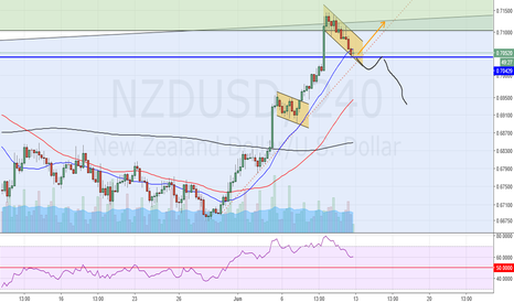 NZDUSD: what direction ON NZDUSD