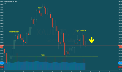 XAUUSD: XAUUSD 4H Head and Shoulders Top