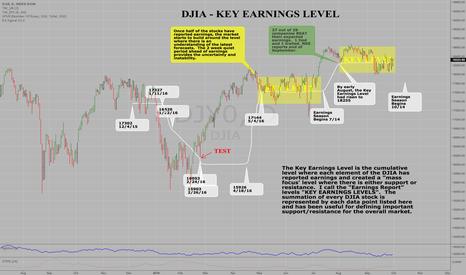 DJY0: DJIA Composite Key Earnings Level & Trading Range