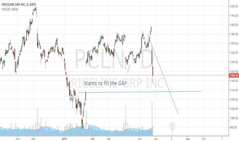 PCLN: Still watching the gap fill