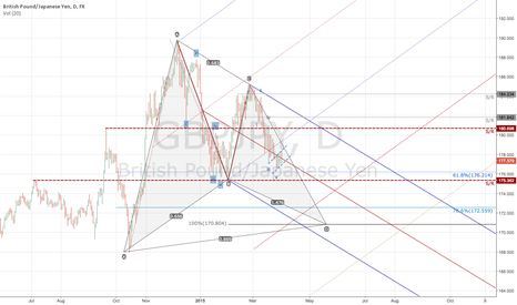 GBPJPY: $GBPJPY Bullish Gartley Potential