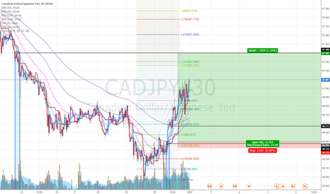 CADJPY: CADJPY: Buying at fresh demand zone