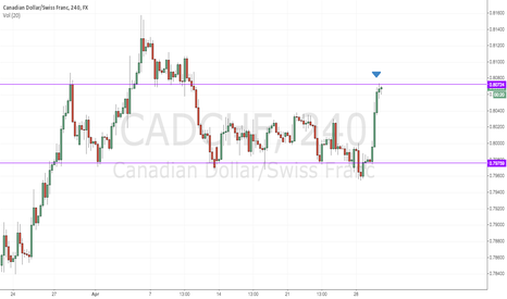 CADCHF: CADCHF - Hitting resistance, might be forming H and S
