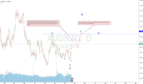 AUDNZD: AUDNZD looking very excited but why the lack of volume?