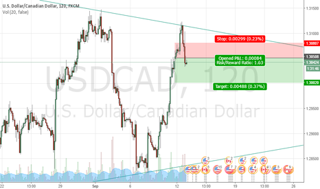 USDCAD: USD/CAD SHORT IDEA