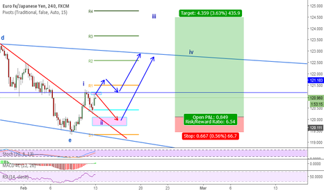 EURJPY: EURJPY possible long opportunities