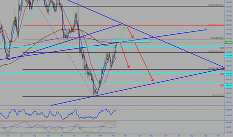 XAUUSD: Gold Expecting down move