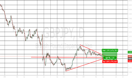 GBPJPY: GBPJPY LONG TARGET