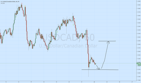 USDCAD: USD/CAD long low, own system