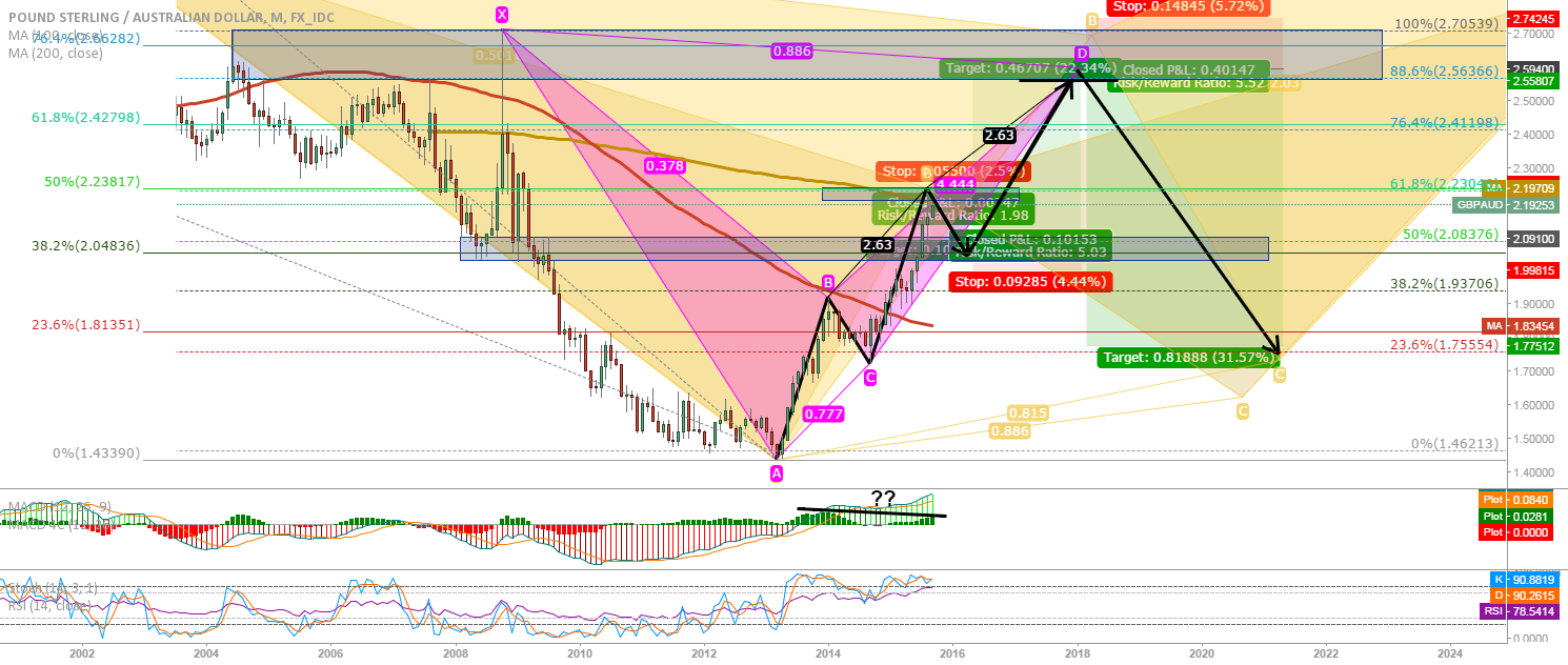 GBP/AUD LONGTERM: Bearish 3 drives ending near bat completion?!