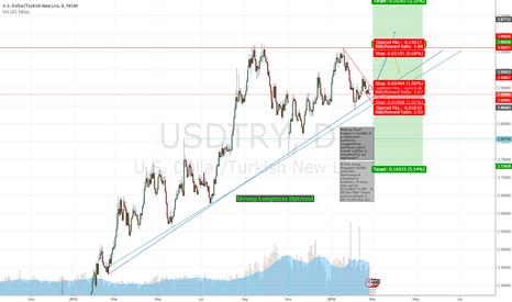 USDTRY: USDTRY Hitting Support? Reversal Pattern for next week?