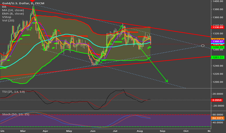 XAUUSD: Gold is rejected at upper channel