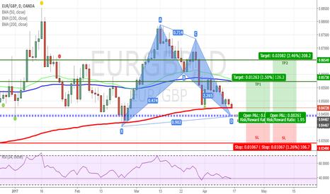 EURGBP: EURGBP - Bullish Bat Pattern on Daily Chart