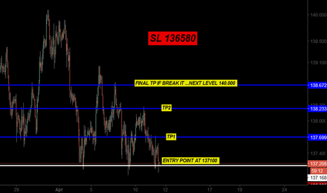 GBPJPY: BUYING GBPJPY SHORTE AND POSSIBLE LONG POSITION IF BREAK LEVEL