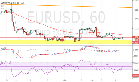 EURUSD: Buy at Demand Zone