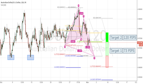 AUDUSD: IF Filled , Can Bank u alot of Pips . . . .