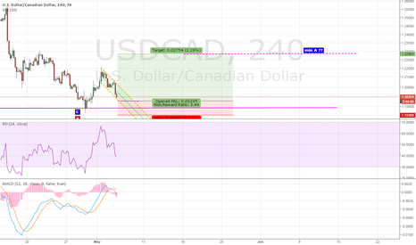 USDCAD: Next Long USDCAD