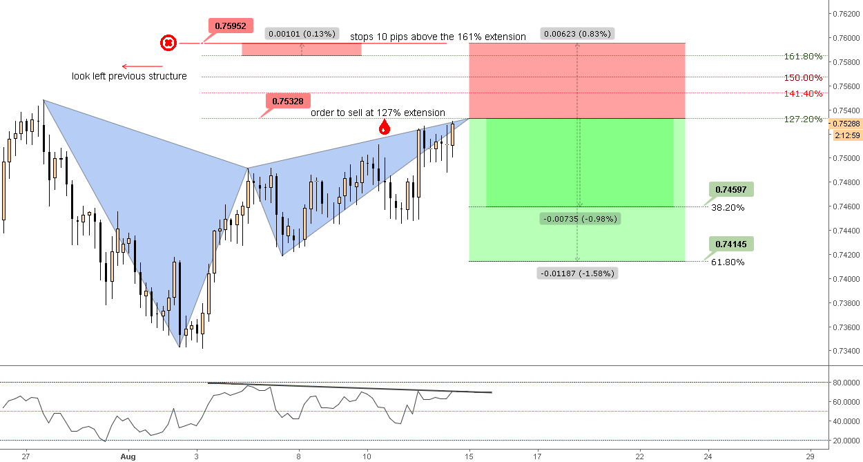 (4h) Bearish Gartley waiting the extension