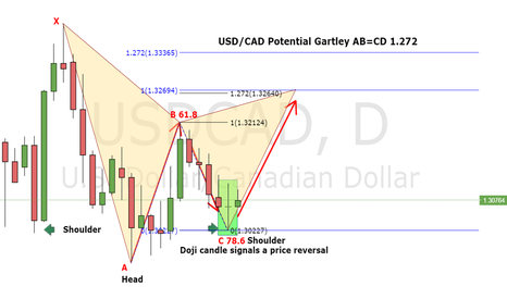 USDCAD: USD/CAD outlook