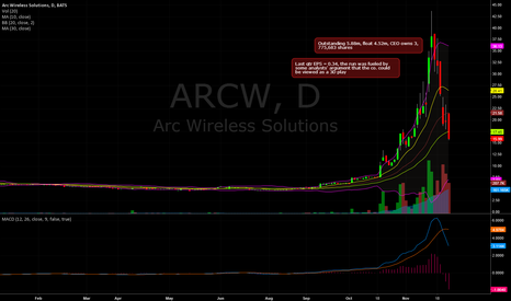 ARCW: arcw