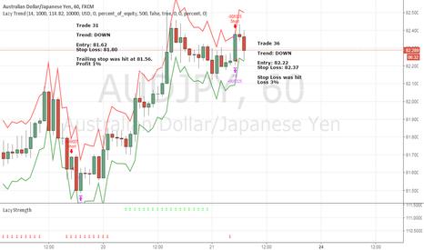 AUDJPY: April Trade 36 - AUDJPY (Loss 3%)