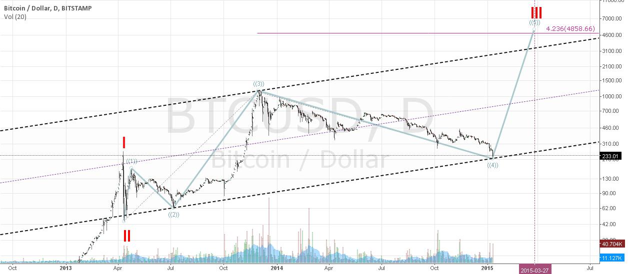 looking forward... primary wave 5 / cycle wave III target