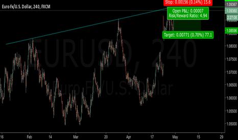 EURUSD: Short EUR/USD ST target: 1.086