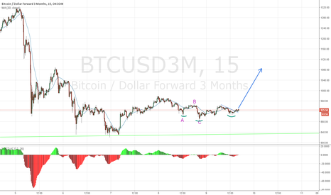 BTCUSD3M: Head and shoulder reversal
