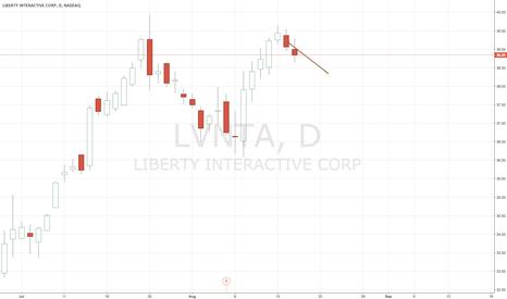 LVNTA: alfazen predictions reinforce short for LVNTA